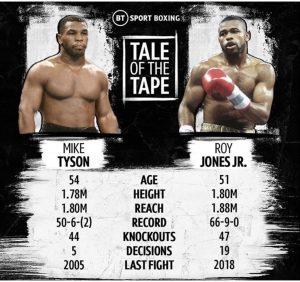 Mike Tyson vs Roy Jones - boxen247.com