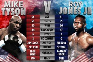 Mike Tyson vs Roy Jones jr September 12th | boxen247.com