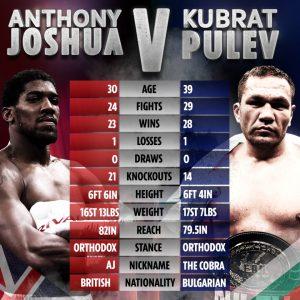 Joshua vs Pulev Dec 12th (Likely) O2 Arena - boxen247.com