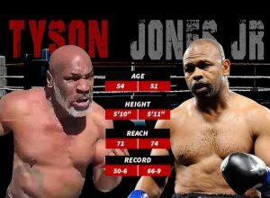 Mike Tyson & Roy Jones Jr. Statistics - boxen247.com