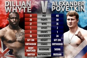 Dillian Whyte & Alexander Povetkin Head to Head - boxen247.com