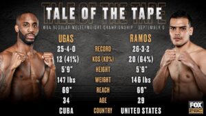 Ugas & Ramos Make Weight & Full Fight Card Weights (Los Angeles) - boxen247.com